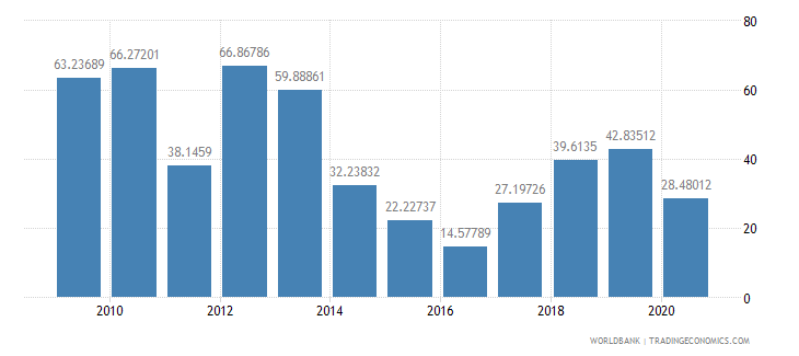 libya exports of goods and services percent of gdp wb data
