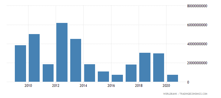 libya exports of goods and services us dollar wb data