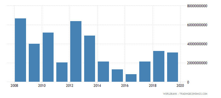 libya exports of goods services and income bop us dollar wb data