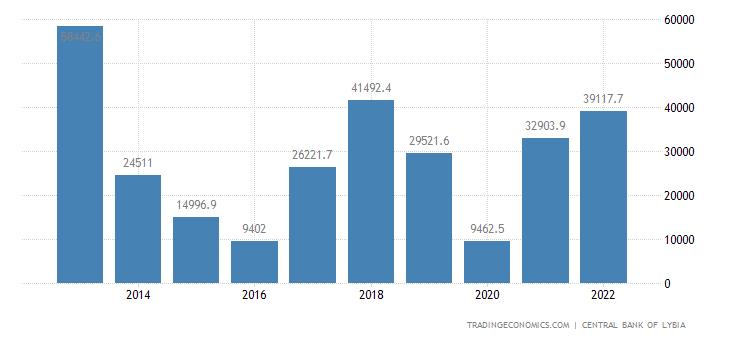 Libya Exports