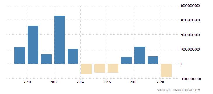 libya external balance on goods and services us dollar wb data