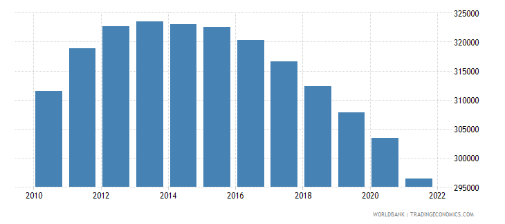 libya female population 00 04 wb data