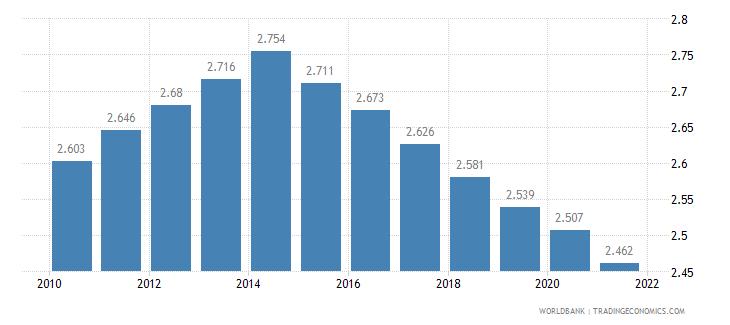 libya fertility rate total births per woman wb data