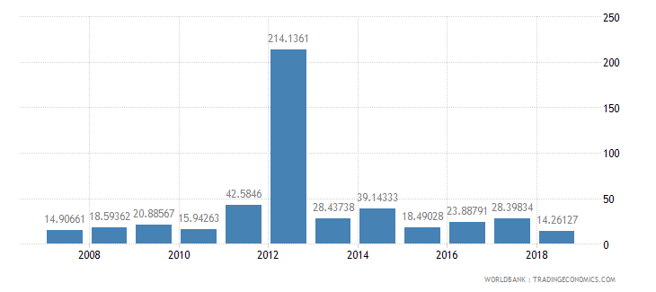 libya fertilizer consumption percent of fertilizer production wb data