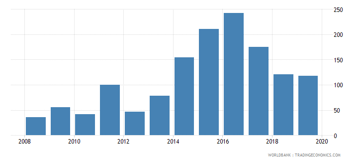 libya financial system deposits to gdp percent wb data