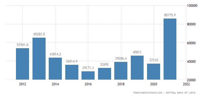 Libya Fiscal Expenditure