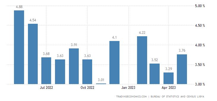 Libya Food Inflation