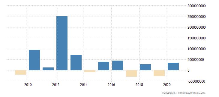 libya foreign direct investment net bop us dollar wb data