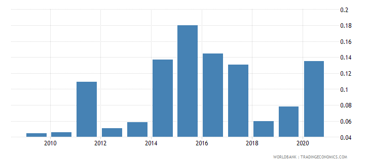 libya forest rents percent of gdp wb data