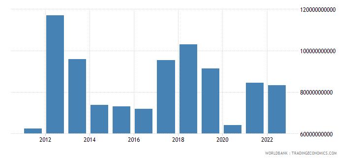 libya gdp constant lcu wb data