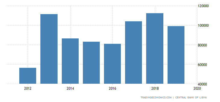 Libya GDP Constant Prices