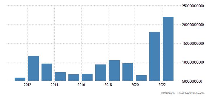 libya gdp current lcu wb data