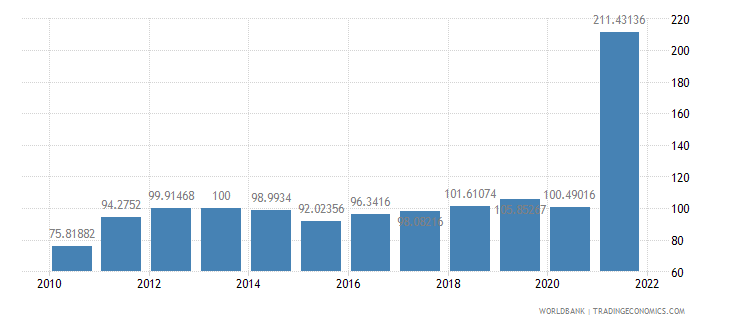 libya gdp deflator base year varies by country wb data