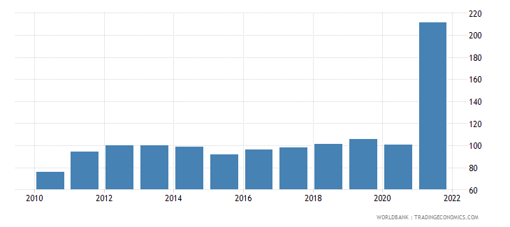 libya gdp deflator linked series base year varies by country wb data