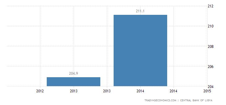 Libya GDP Deflator