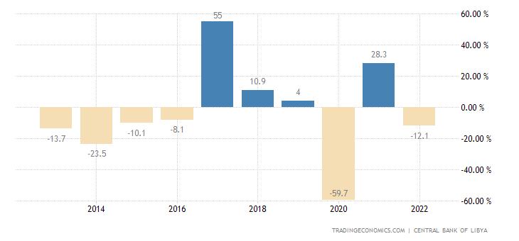 Libya GDP Annual Growth Rate