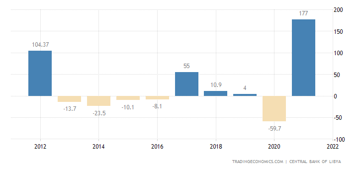 Libya GDP Annual Growth Rate