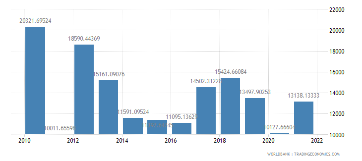 libya gdp per capita constant lcu wb data