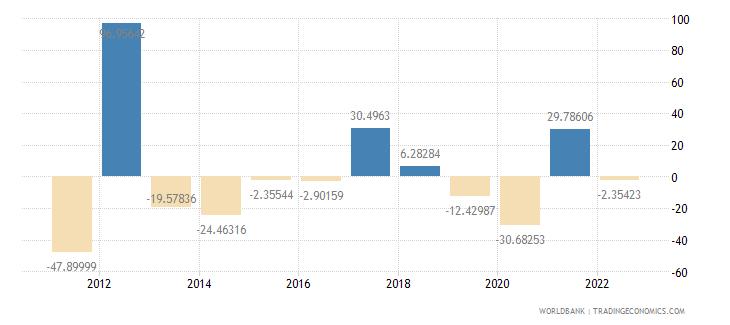 libya gdp per capita growth annual percent wb data