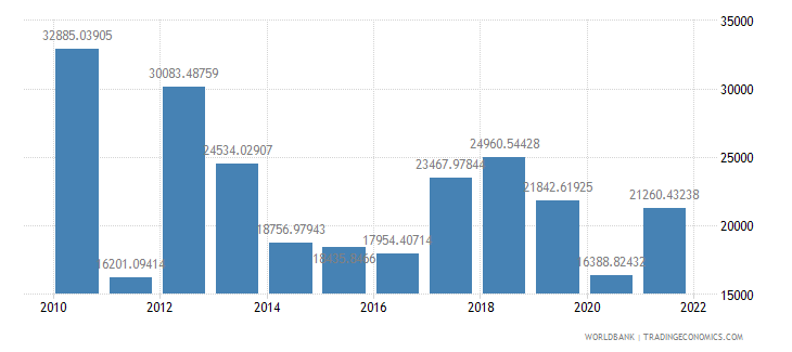 libya gdp per capita ppp constant 2005 international dollar wb data