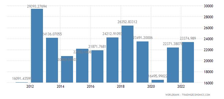 libya gdp per capita ppp us dollar wb data