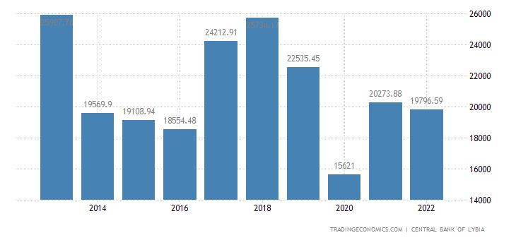 Libya GDP per capita PPP