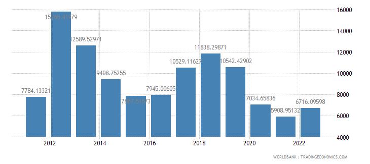 libya gdp per capita us dollar wb data