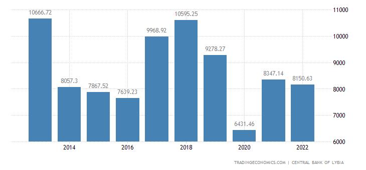 Libya GDP per capita