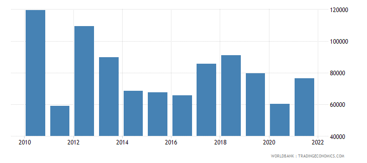 libya gdp per person employed constant 1990 ppp $ wb data
