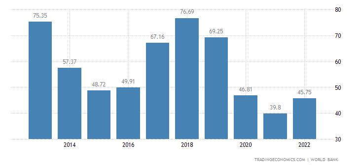 Libya GDP
