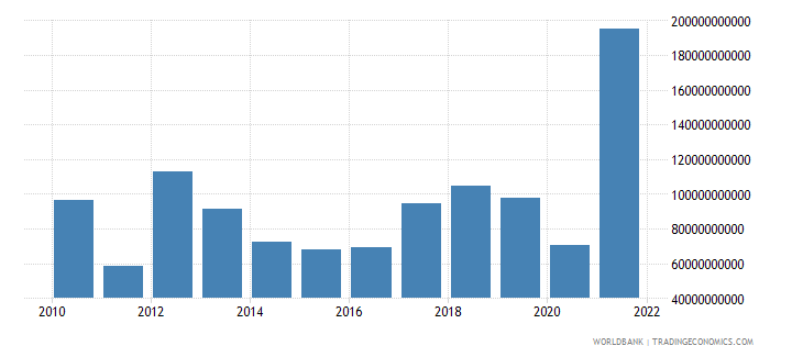 libya gni current lcu wb data