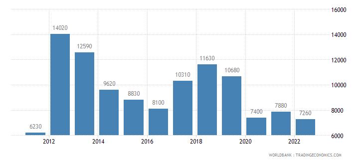 libya gni per capita atlas method us dollar wb data