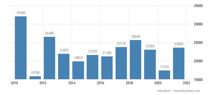libya gni per capita ppp us dollar wb data