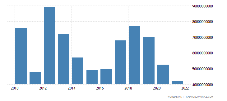 libya gni us dollar wb data