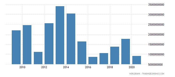 libya goods imports bop us dollar wb data