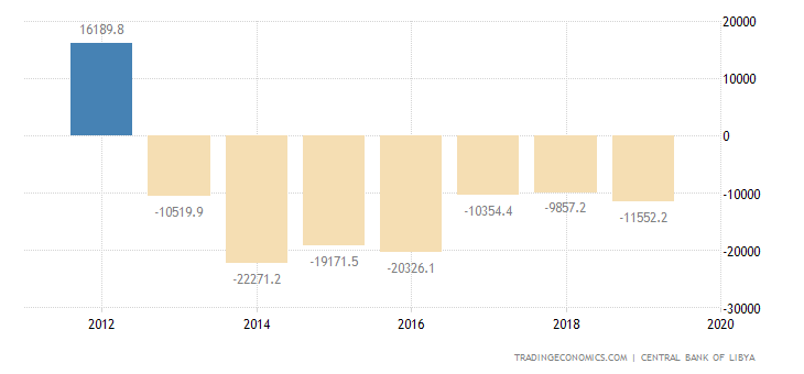 Libya Government Budget Value