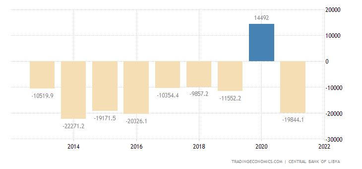 Libya Government Budget Value