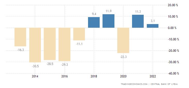 Libya Government Budget