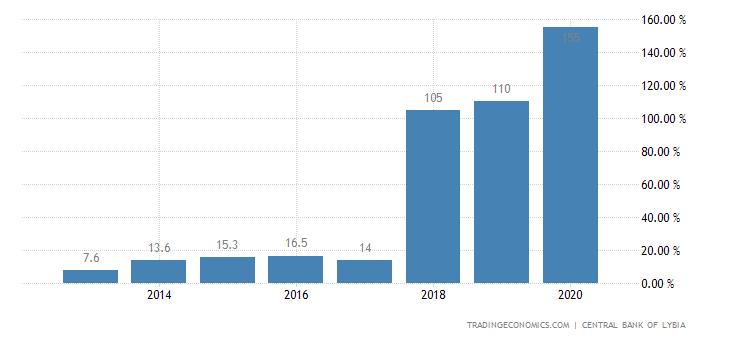 Libya Government Debt to GDP