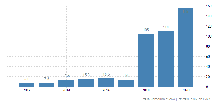 Libya Government Debt to GDP