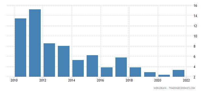 libya government effectiveness percentile rank wb data