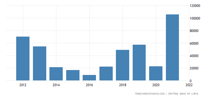 Libya Government Revenues