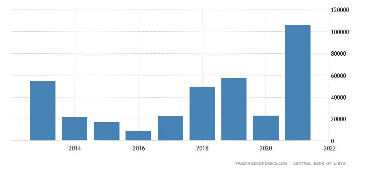 Libya Government Revenues