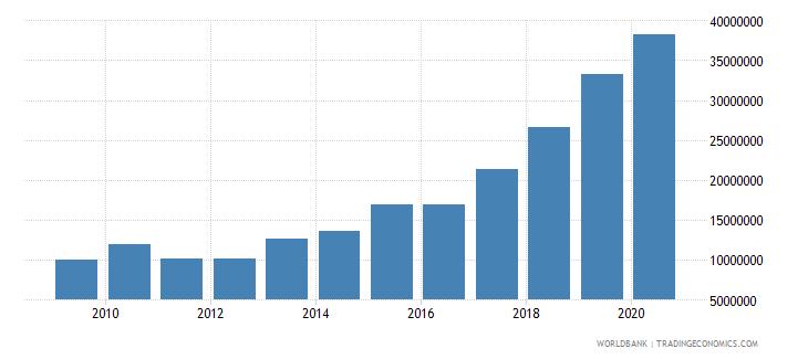 libya ict service exports bop us dollar wb data