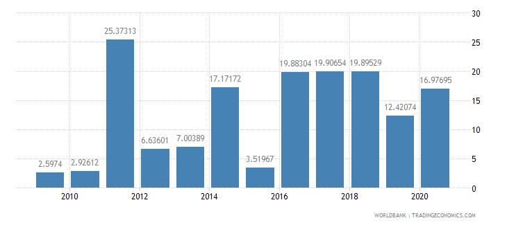 libya ict service exports percent of service exports bop wb data