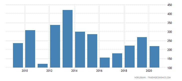 libya import volume index 2000  100 wb data