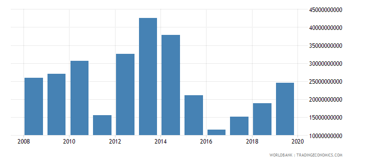 libya imports of goods and services bop us dollar wb data