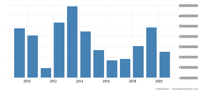 libya imports of goods and services current lcu wb data