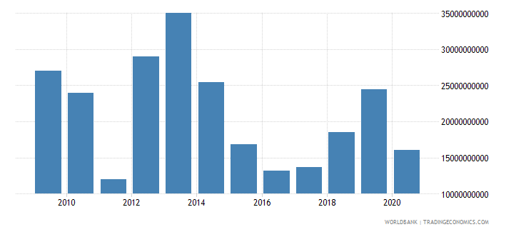 libya imports of goods and services us dollar wb data