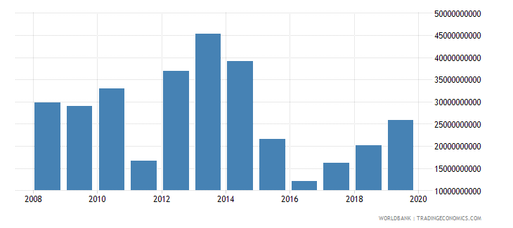 libya imports of goods services and income bop us dollar wb data